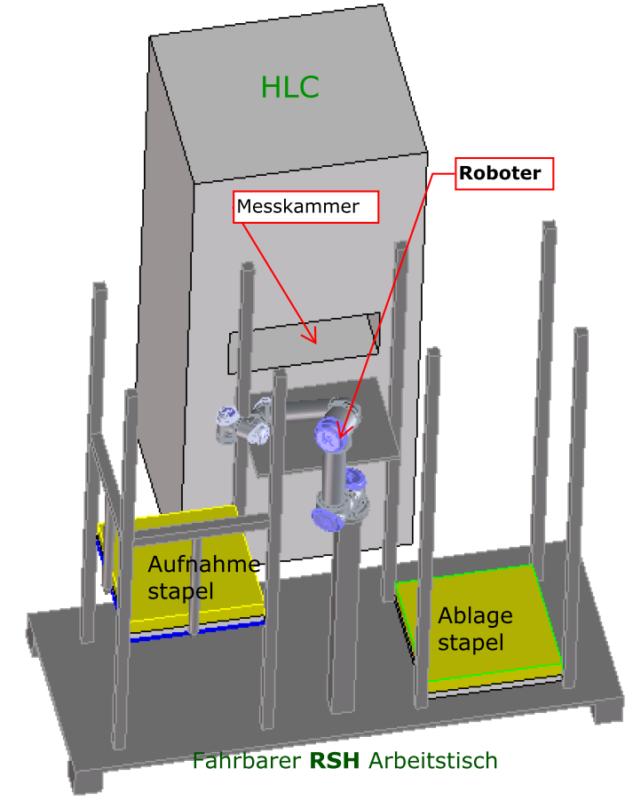 HLC mit RSH / automatischem Proben-Zuführ-System